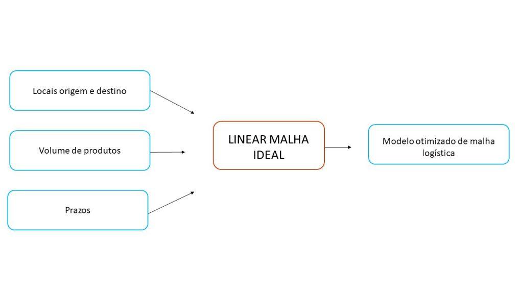 Otimização de Malha Logística