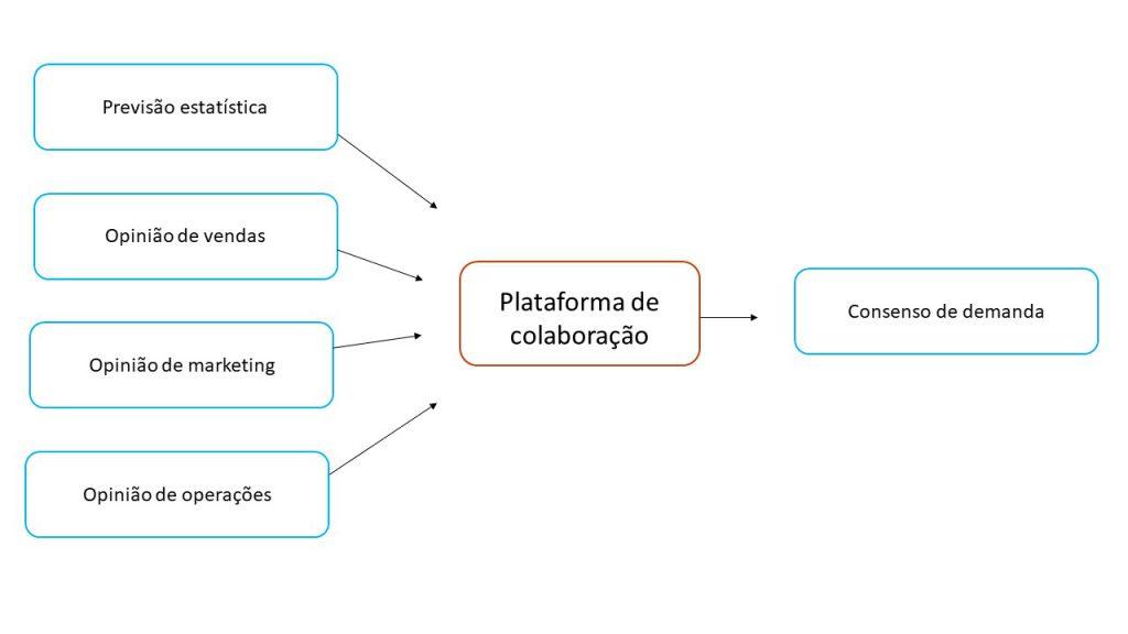 Plataforma de Colaboração